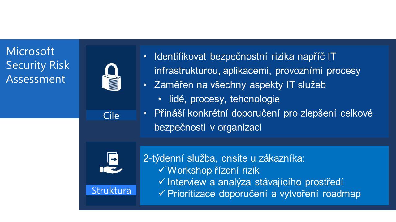 Microsoft Security Risk Assessment Identifikovat bezpečnostní rizika napříč IT infrastrukturou, aplikacemi, provozními procesy Zaměřen na všechny aspe