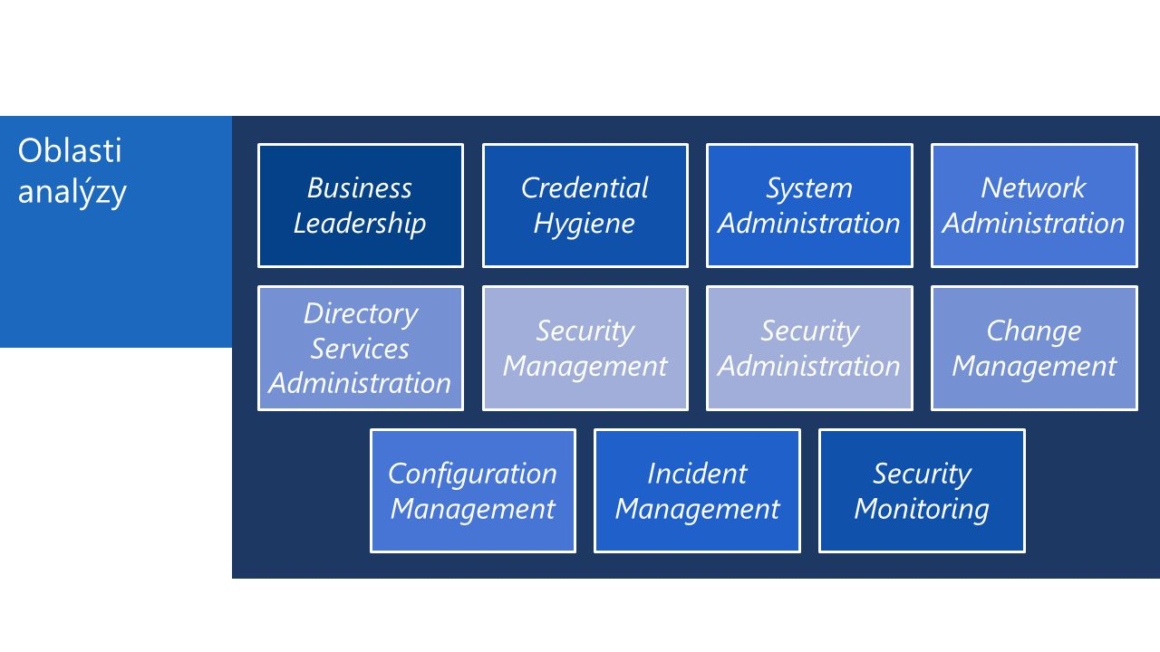 Oblasti analýzy Business Leadership Credential Hygiene System Administration Network Administration Directory Services Administration Security Management Security Administration Change Management Configuration Management Incident Management Security Monitoring