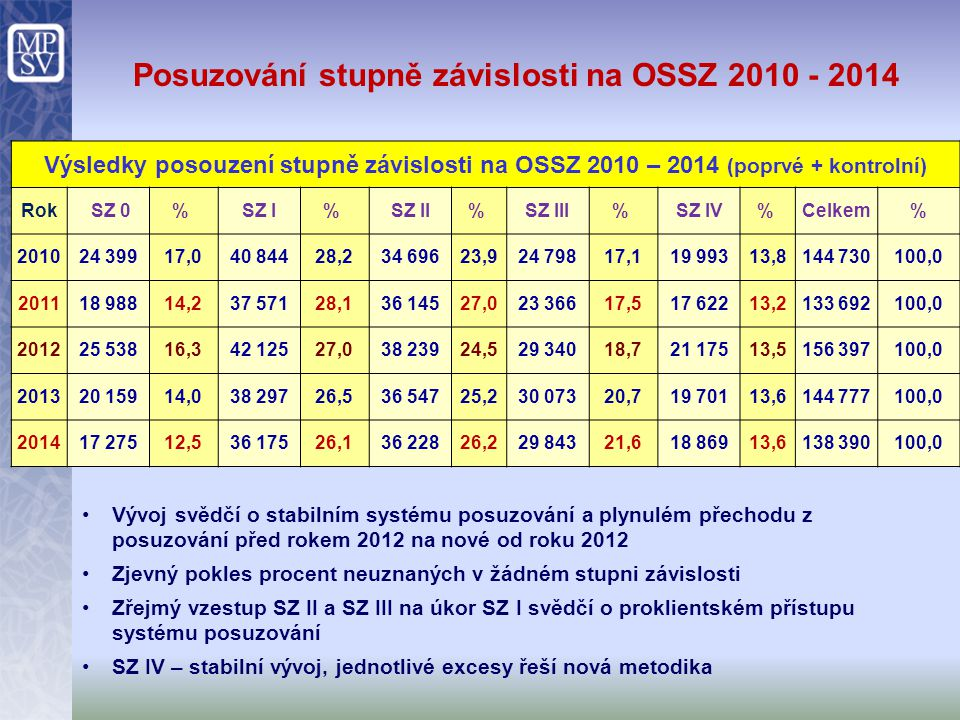 Posuzování stupně závislosti na OSSZ 2010 - 2014 Výsledky posouzení stupně závislosti na OSSZ 2010 – 2014 (poprvé + kontrolní) Rok SZ 0% SZ I% SZ II%
