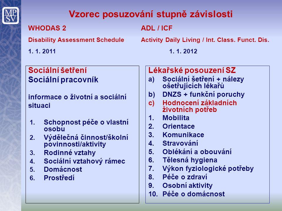 Vzorec posuzování stupně závislosti WHODAS 2ADL / ICF Disability Assessment ScheduleActivity Daily Living / Int. Class. Funct. Dis. 1. 1. 20111. 1. 20