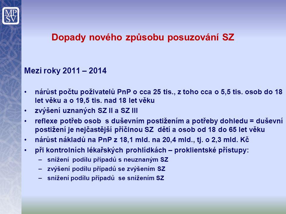 Dopady nového způsobu posuzování SZ Mezi roky 2011 – 2014 nárůst počtu poživatelů PnP o cca 25 tis., z toho cca o 5,5 tis. osob do 18 let věku a o 19,