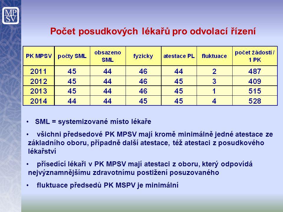 Počet posudkových lékařů pro odvolací řízení SML = systemizované místo lékaře všichni předsedové PK MPSV mají kromě minimálně jedné atestace ze základ