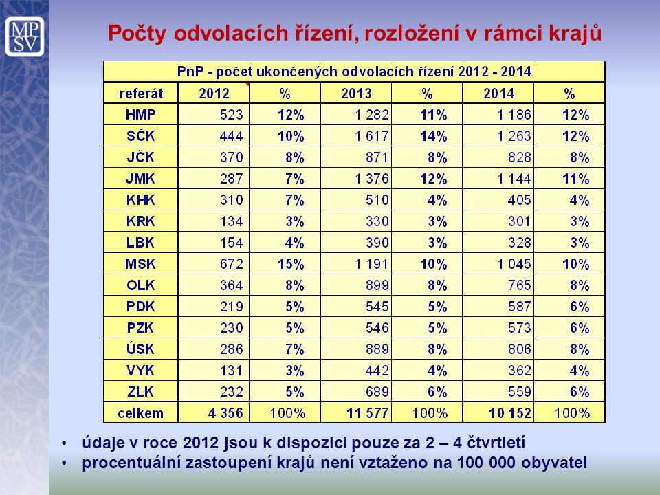 Počty odvolacích řízení, rozložení v rámci krajů údaje v roce 2012 jsou k dispozici pouze za 2 – 4 čtvrtletí procentuální zastoupení krajů není vztaže
