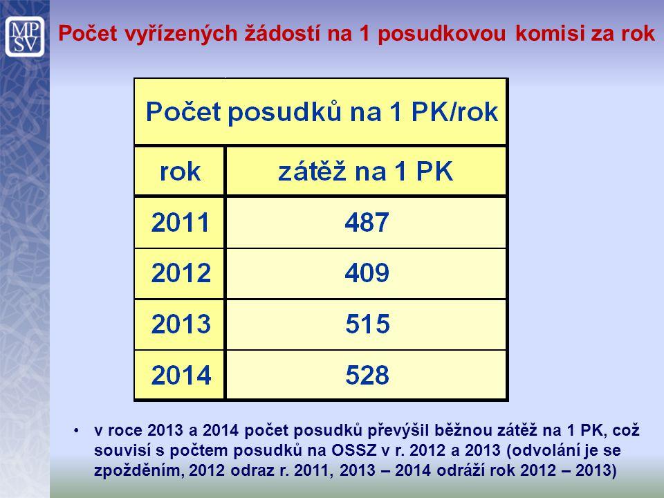 Počet vyřízených žádostí na 1 posudkovou komisi za rok v roce 2013 a 2014 počet posudků převýšil běžnou zátěž na 1 PK, což souvisí s počtem posudků na