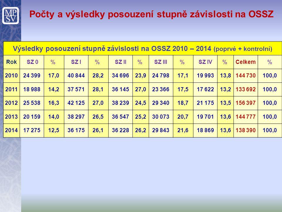 Počty a výsledky posouzení stupně závislosti na OSSZ Výsledky posouzení stupně závislosti na OSSZ 2010 – 2014 (poprvé + kontrolní) Rok SZ 0% SZ I% SZ
