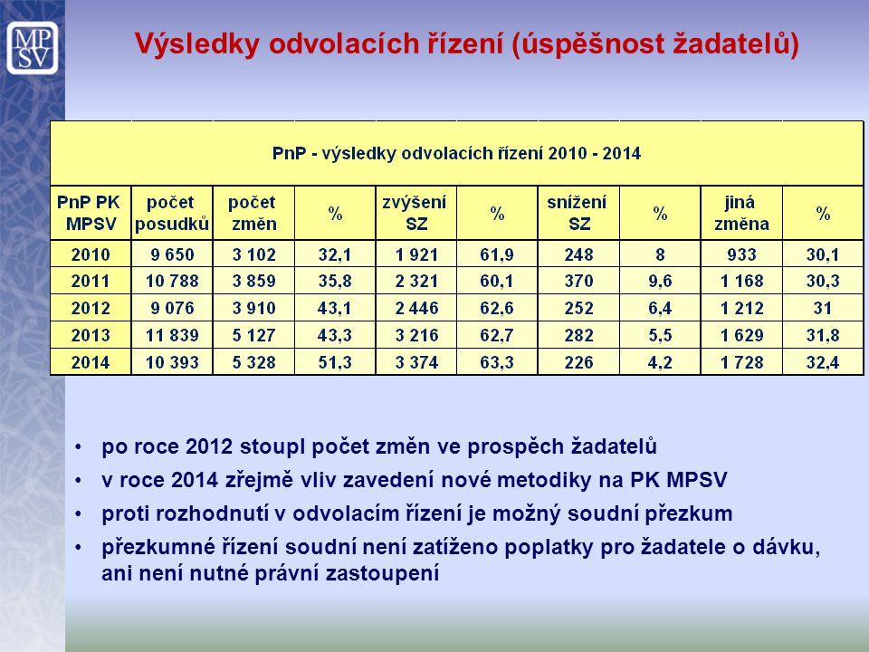 Výsledky odvolacích řízení (úspěšnost žadatelů) po roce 2012 stoupl počet změn ve prospěch žadatelů v roce 2014 zřejmě vliv zavedení nové metodiky na