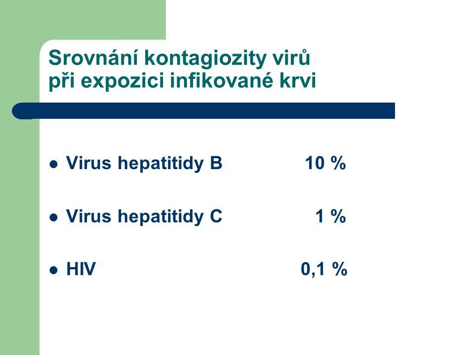 Srovnání kontagiozity virů při expozici infikované krvi Virus hepatitidy B 10 % Virus hepatitidy C 1 % HIV 0,1 %