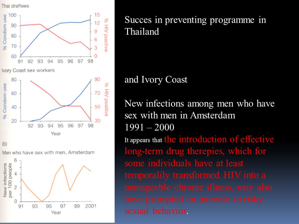 Succes in preventing programme in Thailand and Ivory Coast New infections among men who have sex with men in Amsterdam 1991 – 2000 It appears that the introduction of effective long-term drug therepies, which for some individuals have at least temporalily transformed HIV into a manageable chronic illness, may also have prompted an increase in risky sexual behavior.