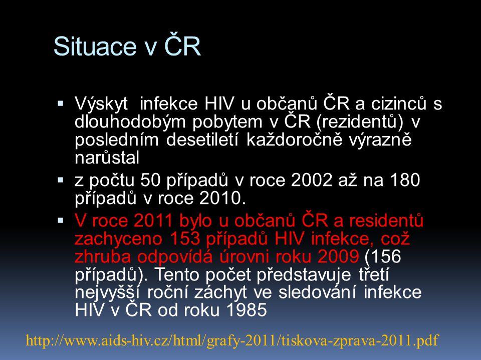 Situace v ČR  Výskyt infekce HIV u občanů ČR a cizinců s dlouhodobým pobytem v ČR (rezidentů) v posledním desetiletí každoročně výrazně narůstal  z
