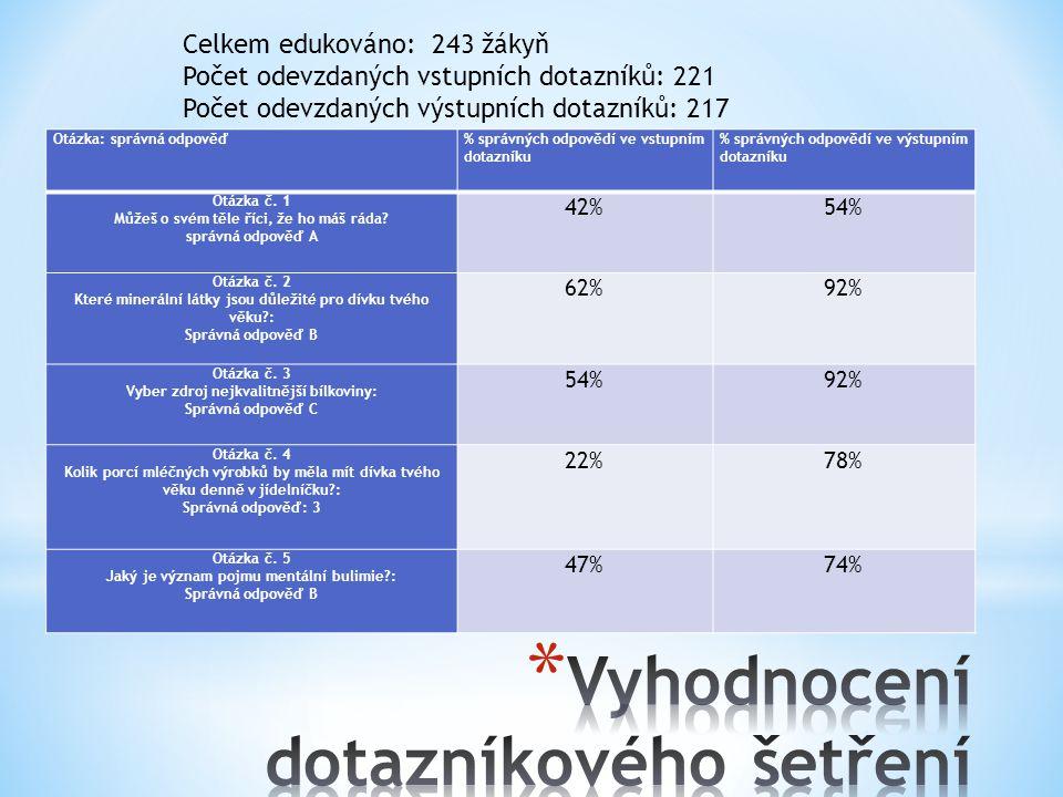Otázka: správná odpověď % správných odpovědí ve vstupním dotazníku % správných odpovědí ve výstupním dotazníku Otázka č.