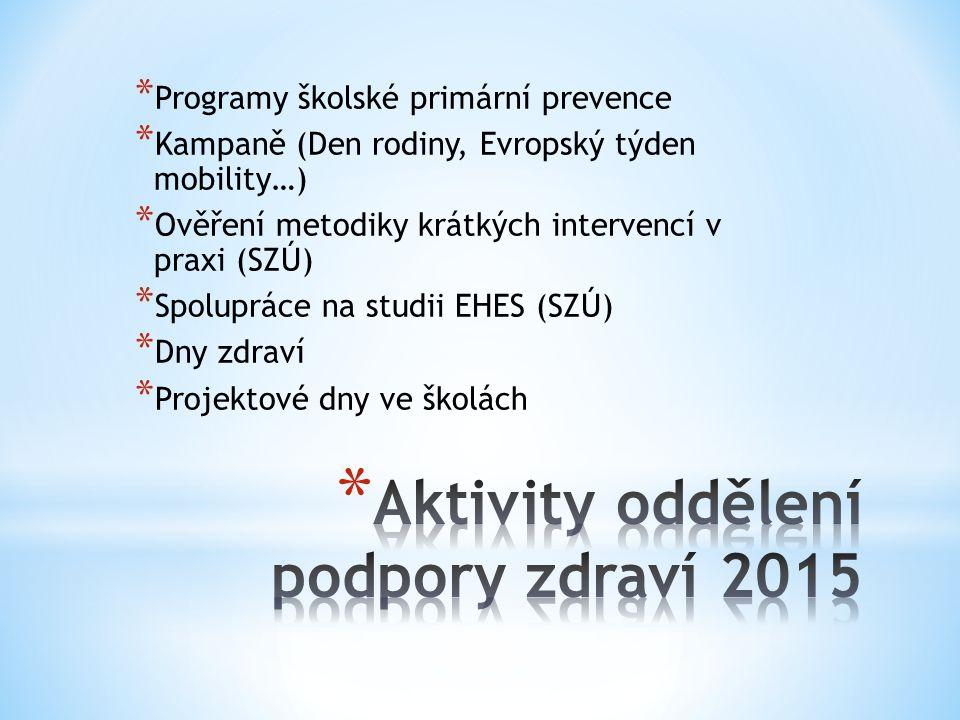 * Programy školské primární prevence * Kampaně (Den rodiny, Evropský týden mobility…) * Ověření metodiky krátkých intervencí v praxi (SZÚ) * Spolupráce na studii EHES (SZÚ) * Dny zdraví * Projektové dny ve školách