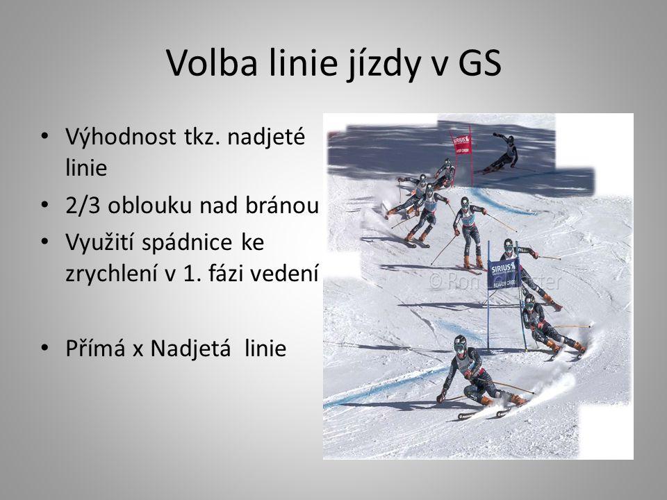 Volba linie jízdy v GS Výhodnost tkz. nadjeté linie 2/3 oblouku nad bránou Využití spádnice ke zrychlení v 1. fázi vedení Přímá x Nadjetá linie