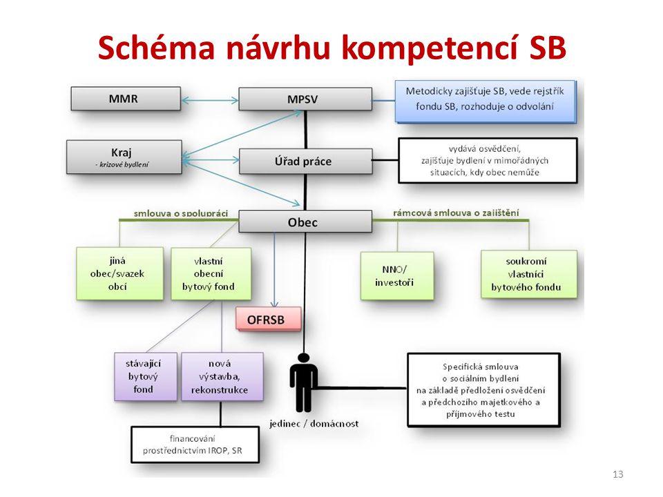 Schéma návrhu kompetencí SB 13