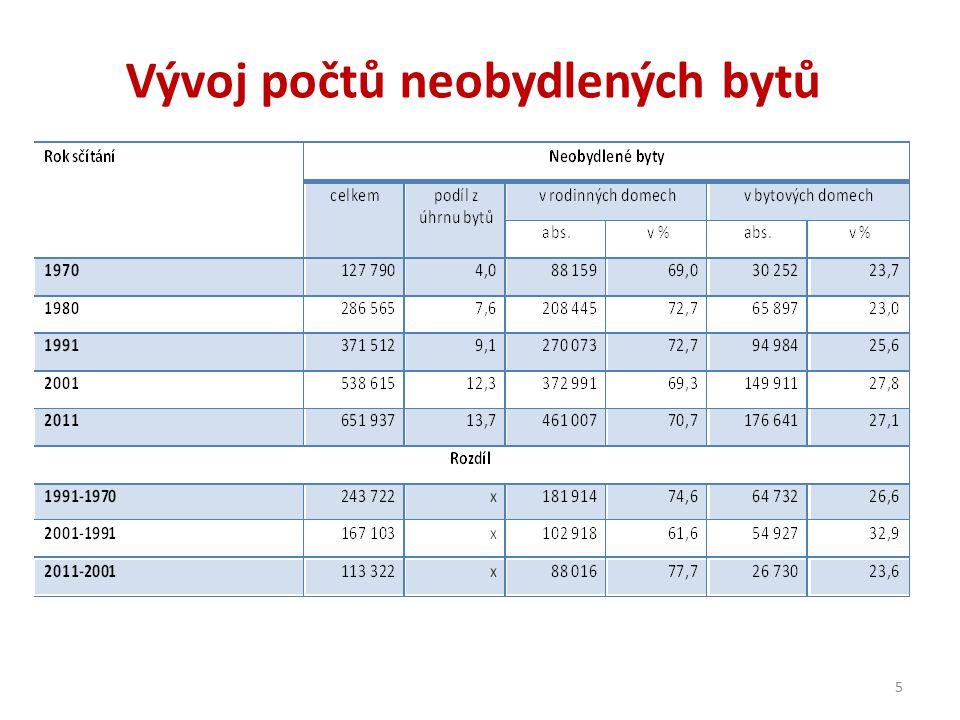 Vývoj počtů neobydlených bytů 5