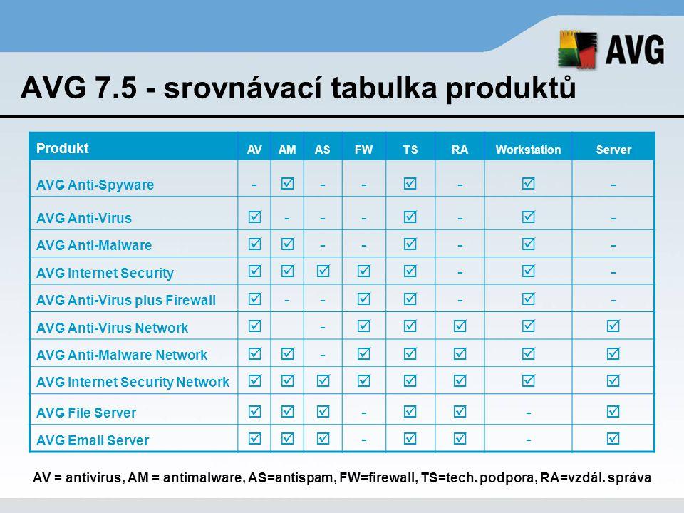 AVG 7.5 - srovnávací tabulka produktů Produkt AVAMASFWTSRAWorkstationServer AVG Anti-Spyware -  --  -  - AVG Anti-Virus  ---  -  - AVG Anti-Malw
