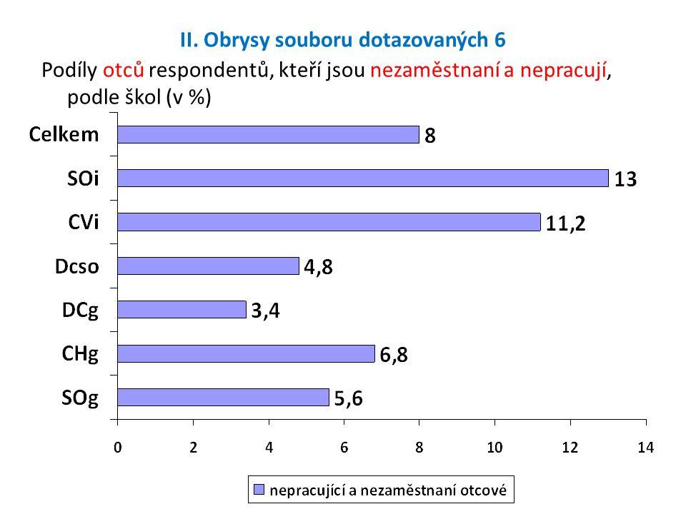 II. Obrysy souboru dotazovaných 6 Podíly otců respondentů, kteří jsou nezaměstnaní a nepracují, podle škol (v %)