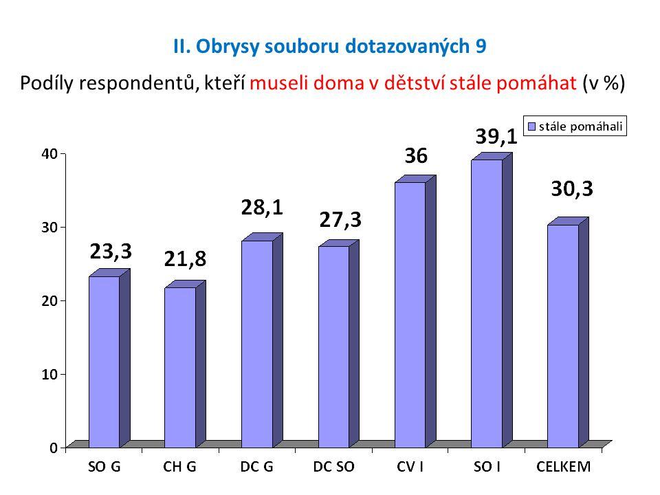 II. Obrysy souboru dotazovaných 9 Podíly respondentů, kteří museli doma v dětství stále pomáhat (v %)