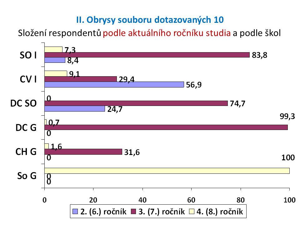II. Obrysy souboru dotazovaných 10 Složení respondentů podle aktuálního ročníku studia a podle škol
