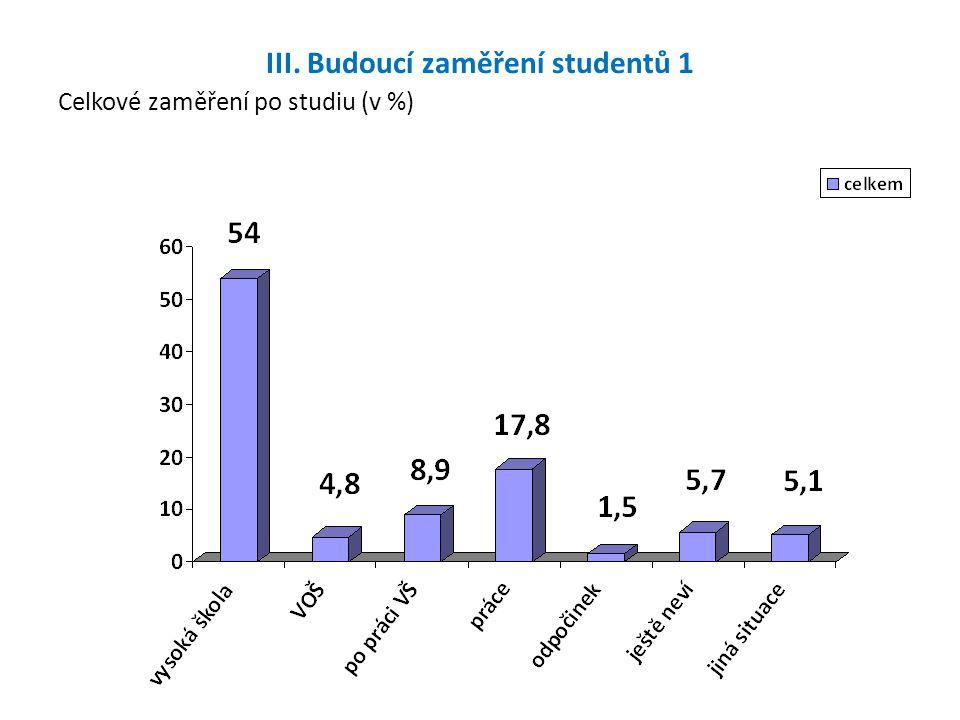 III. Budoucí zaměření studentů 1 Celkové zaměření po studiu (v %)