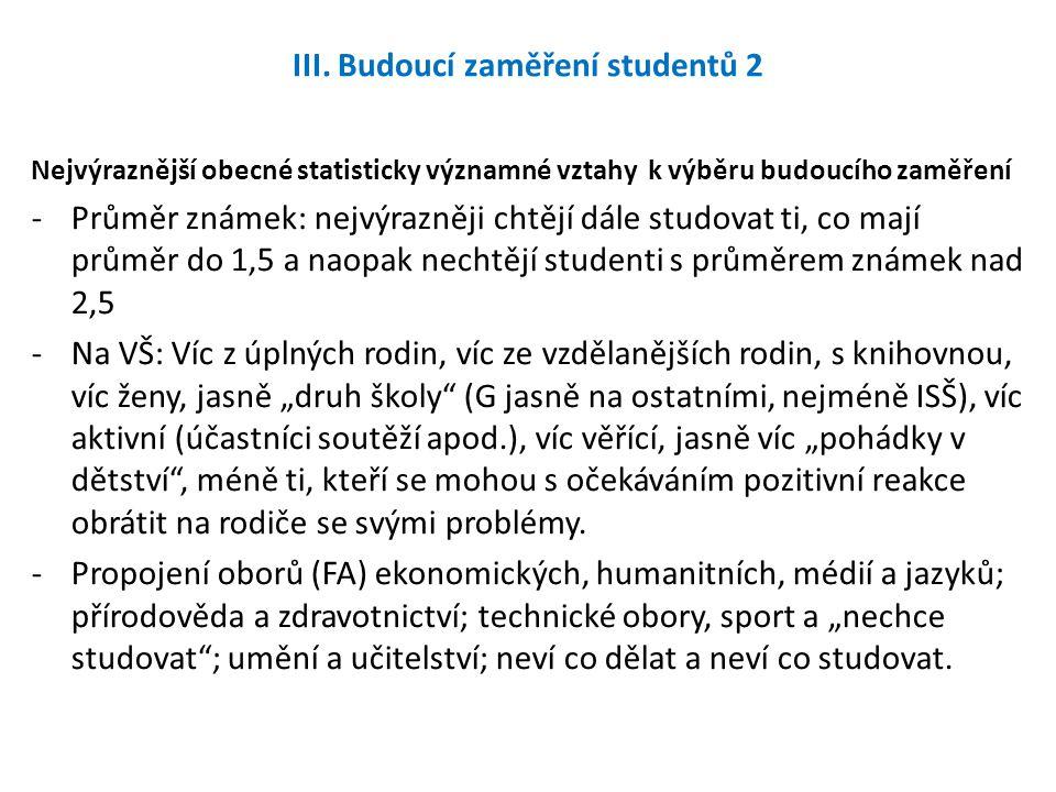 III. Budoucí zaměření studentů 2 Nejvýraznější obecné statisticky významné vztahy k výběru budoucího zaměření -Průměr známek: nejvýrazněji chtějí dále