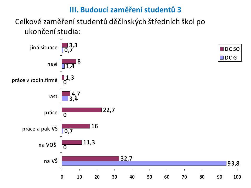 III. Budoucí zaměření studentů 3 Celkové zaměření studentů děčínských štředních škol po ukončení studia: