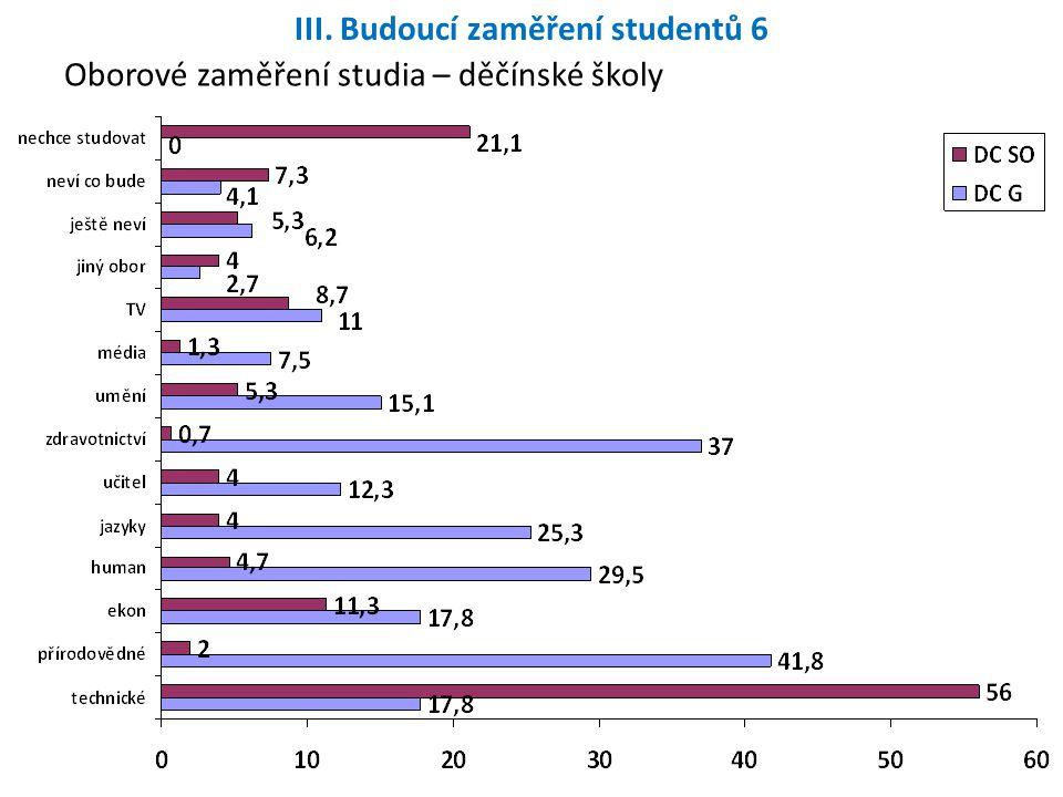 III. Budoucí zaměření studentů 6 Oborové zaměření studia – děčínské školy