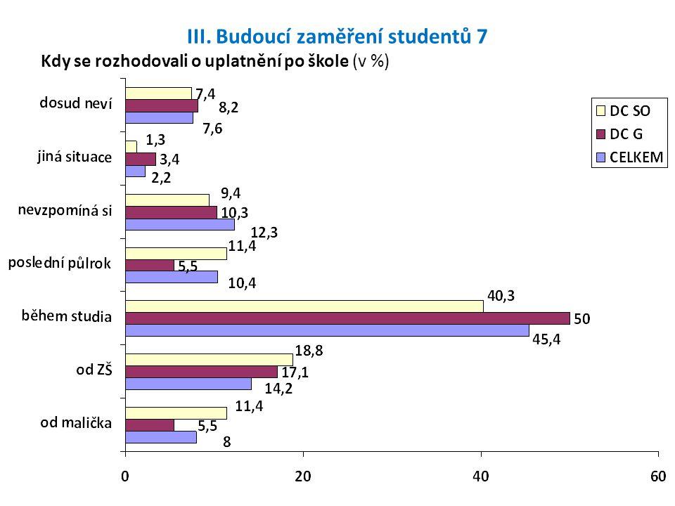 III. Budoucí zaměření studentů 7 Kdy se rozhodovali o uplatnění po škole (v %)