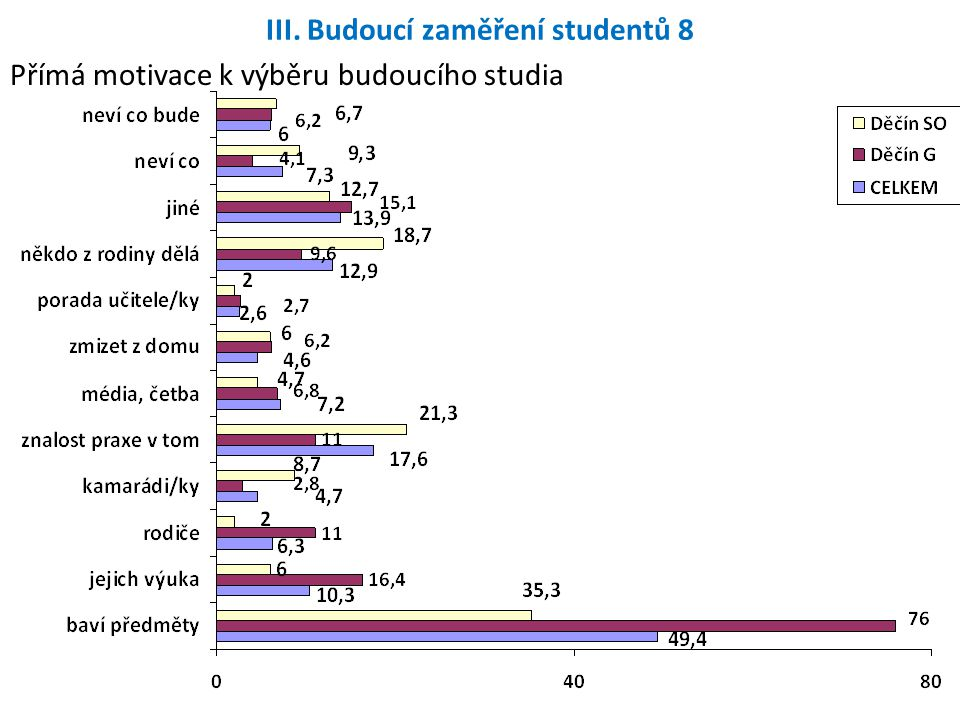 III. Budoucí zaměření studentů 8 Přímá motivace k výběru budoucího studia