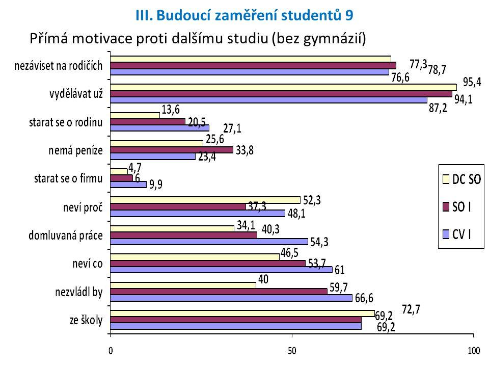 III. Budoucí zaměření studentů 9 Přímá motivace proti dalšímu studiu (bez gymnázií)