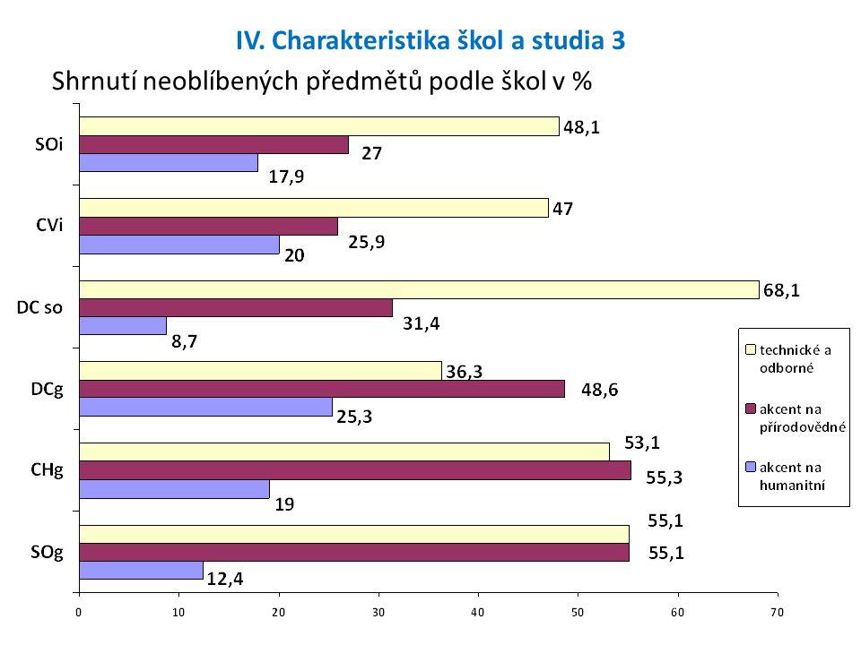 IV. Charakteristika škol a studia 3 Shrnutí neoblíbených předmětů podle škol v %