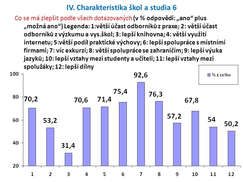 """IV. Charakteristika škol a studia 6 Co se má zlepšit podle všech dotazovaných (v % odpovědi: """"ano"""" plus """"možná ano"""") Legenda: 1:větší účast odborníků"""
