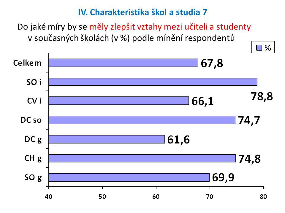 IV. Charakteristika škol a studia 7 Do jaké míry by se měly zlepšit vztahy mezi učiteli a studenty v současných školách (v %) podle mínění respondentů