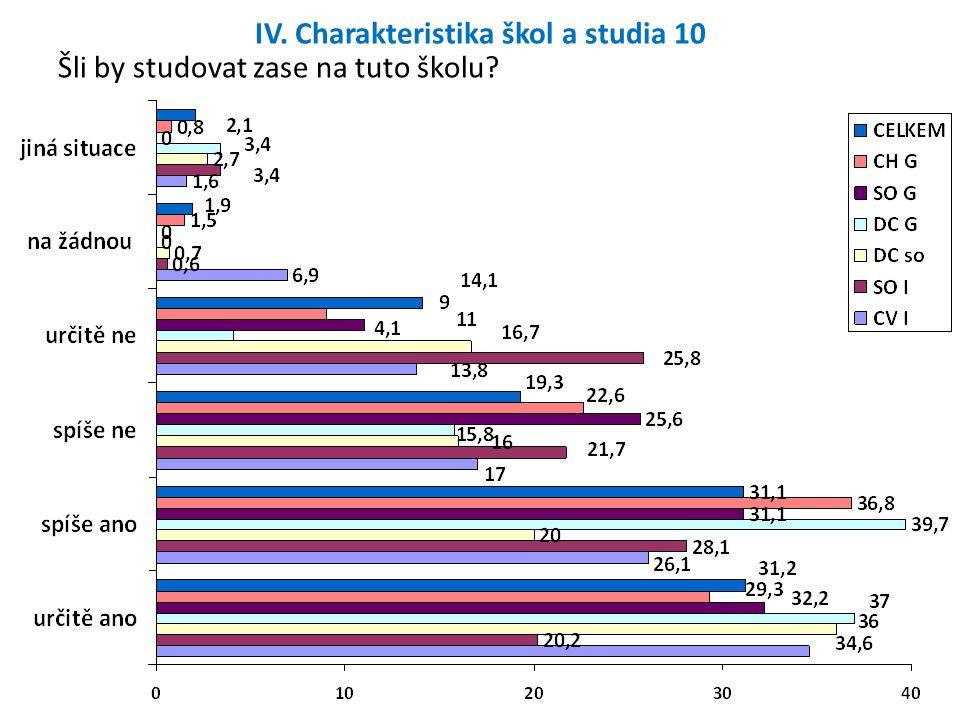 IV. Charakteristika škol a studia 10 Šli by studovat zase na tuto školu?