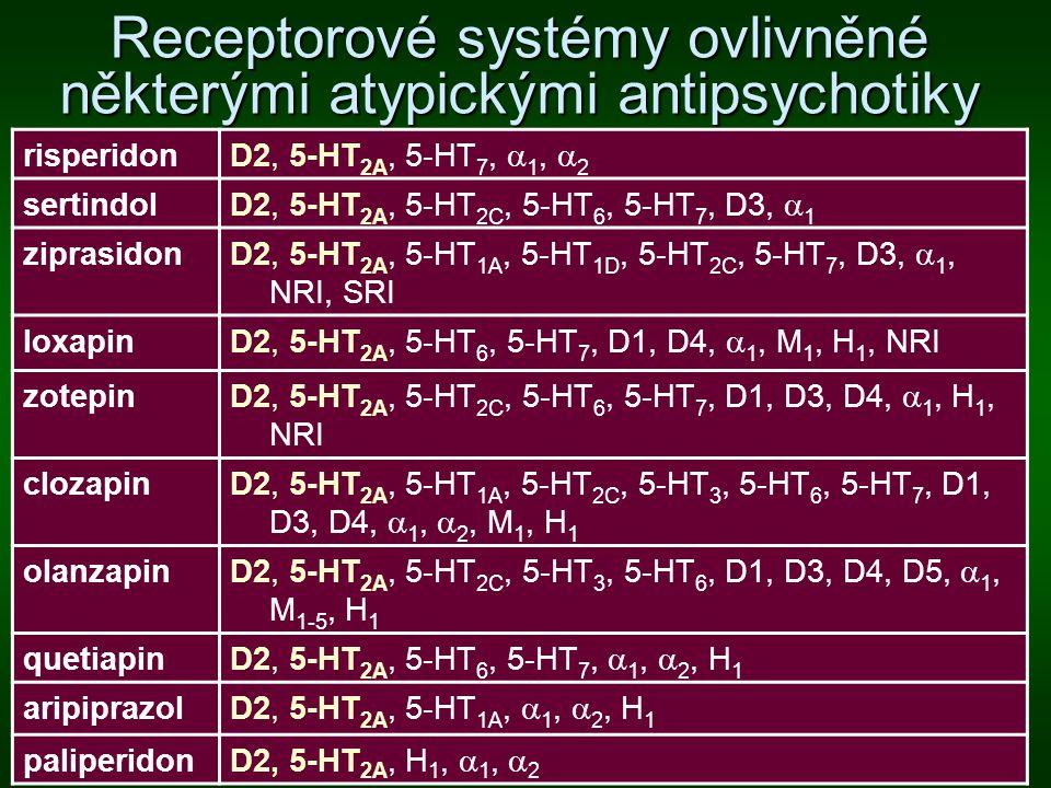 Receptorové systémy ovlivněné některými atypickými antipsychotiky risperidon D2, 5-HT 2A, 5-HT 7,  1,  2 sertindol D2, 5-HT 2A, 5-HT 2C, 5-HT 6, 5-H
