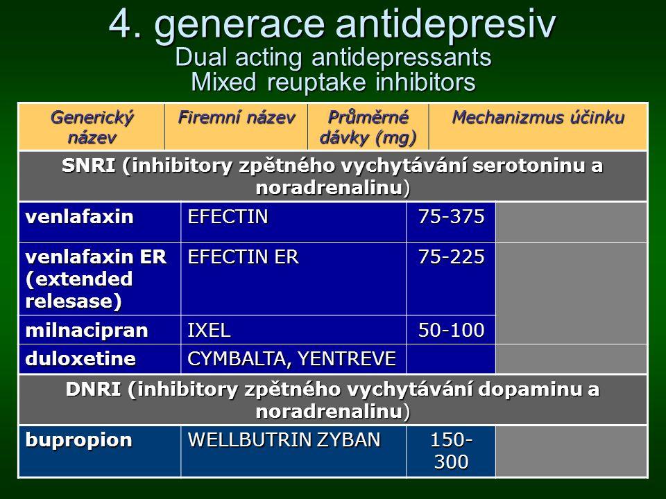 4. generace antidepresiv Dual acting antidepressants Mixed reuptake inhibitors Generický název Firemní název Průměrné dávky (mg) Mechanizmus účinku SN