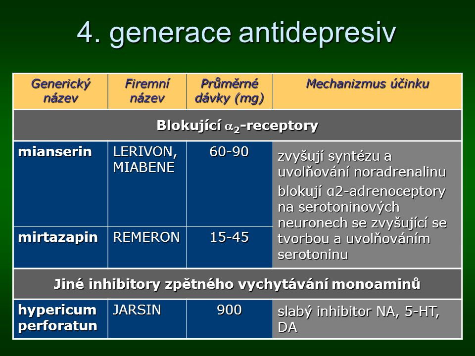 4. generace antidepresiv Generický název Firemní název Průměrné dávky (mg) Mechanizmus účinku Blokující  2 -receptory mianserin LERIVON, MIABENE 60-9
