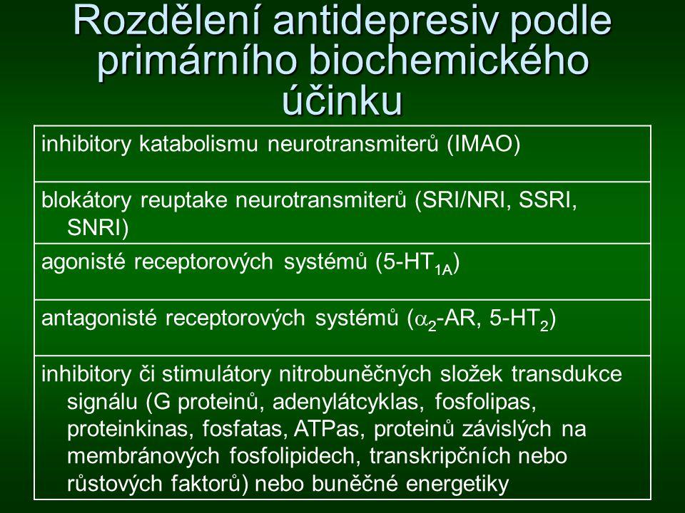 Rozdělení antidepresiv podle primárního biochemického účinku inhibitory katabolismu neurotransmiterů (IMAO) blokátory reuptake neurotransmiterů (SRI/N