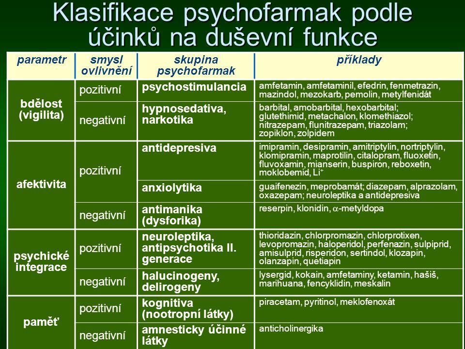Hlavní skupiny psychofarmak Antipsychotika (= neuroleptika): léky potlačující psychotické příznaky Antipsychotika (= neuroleptika): léky potlačující psychotické příznaky Antidepresiva: léky ovlivňující deprese Antidepresiva: léky ovlivňující deprese Anxiolytika: léky ovlivňující úzkost Anxiolytika: léky ovlivňující úzkost Hypnotika: léky ovlivňující spánek Hypnotika: léky ovlivňující spánek Nootropika a kognitiva: léky užívané u organických psychických poruch, např.