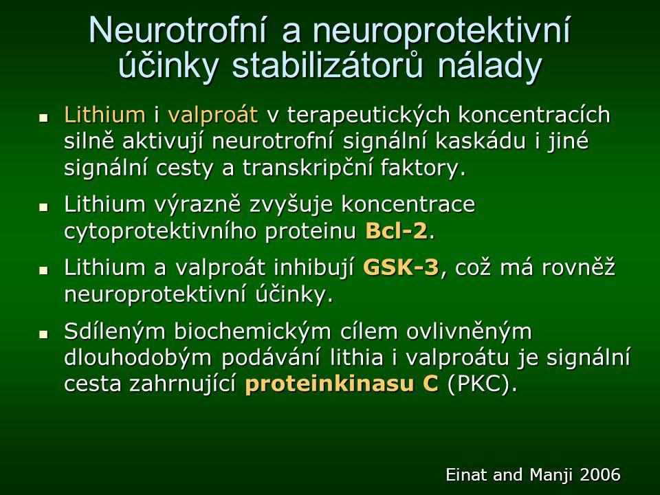 Neurotrofní a neuroprotektivní účinky stabilizátorů nálady Lithium i valproát v terapeutických koncentracích silně aktivují neurotrofní signální kaská