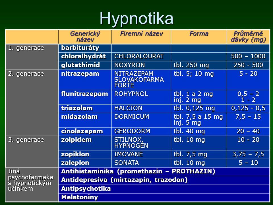 Hypnotika Generický název Firemní název Forma Průměrné dávky (mg) 1. generace barbituráty chloralhydrátCHLORALOURAT 500 – 1000 glutethimidNOXYRON tbl.