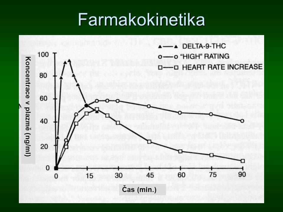 Farmakokinetika Koncentrace v plazmě (ng/ml) Čas (min.)