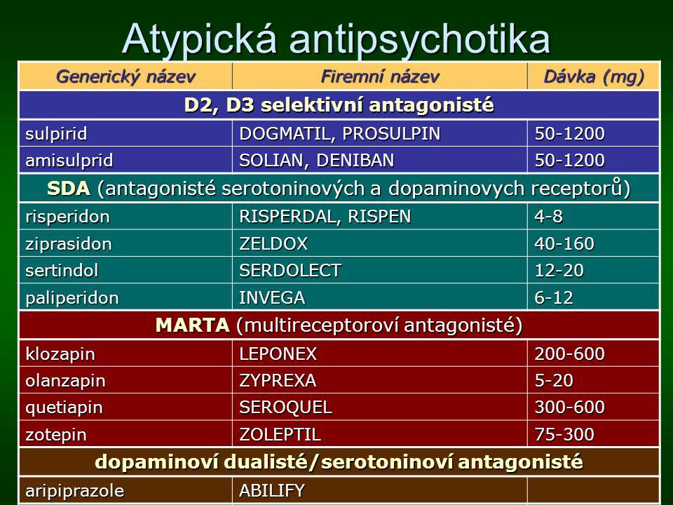 Mechanismy účinku antipsychotik konvenční antipsychotika  blokáda postsynaptických D2 receptorů v meso-limbické dráze atypická antipsychotika  blokáda postsynaptických D2 receptorů v meso-limbické dráze (potlačení pozitivních symptomů);  zvýšené uvolňování DA a blokáda 5-HT 2A receptorů v meso-kortikální dráze (potlačení negativních symptomů);  vazba na další receptory (účinnost v terapii afektivních symptomů, zlepšení kognitivních funkcí)
