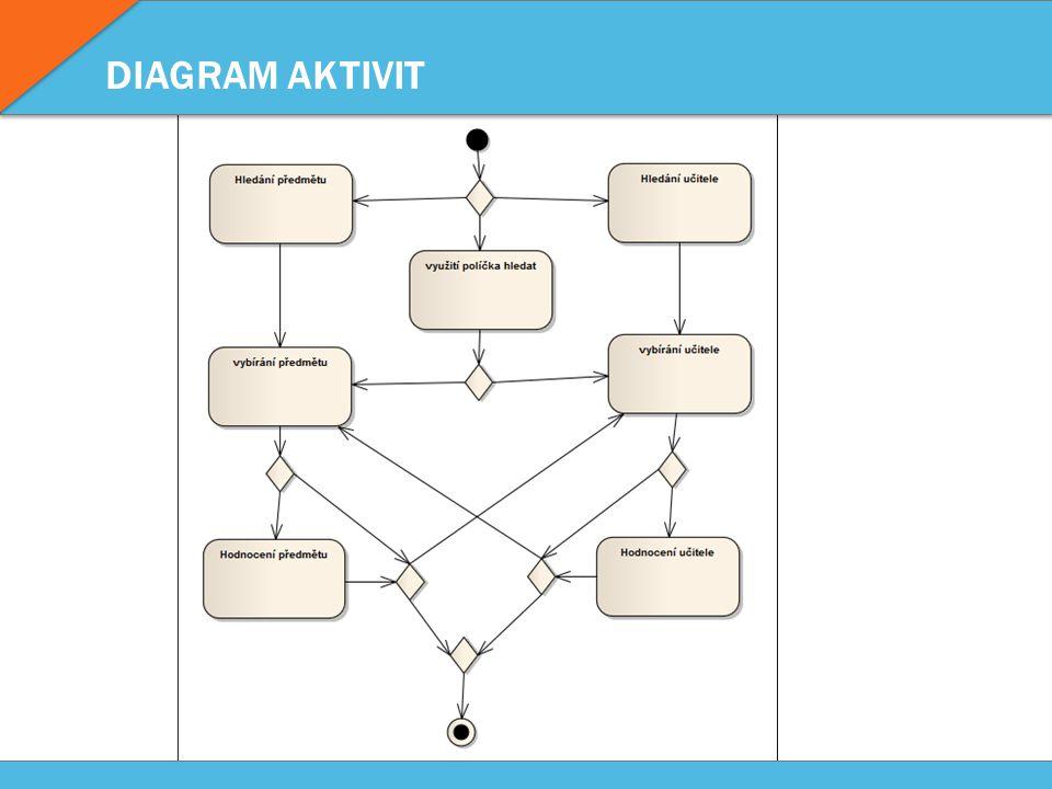 DIAGRAM AKTIVIT