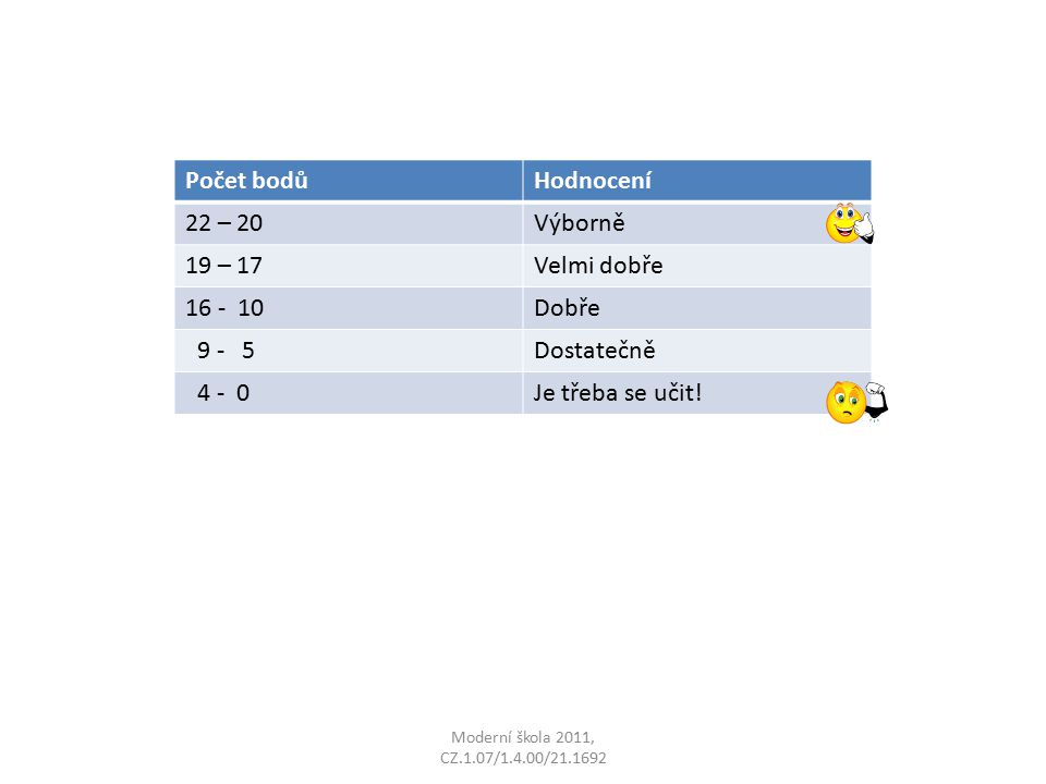 Počet bodůHodnocení 22 – 20Výborně 19 – 17Velmi dobře 16 - 10Dobře 9 - 5Dostatečně 4 - 0Je třeba se učit!