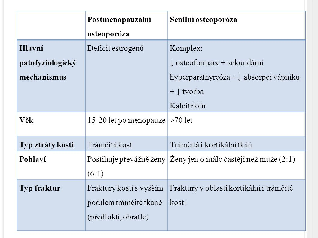 P ROJEVY OSTEOPORÓZY I. Bolesti zad Kyfóza Zmenšování postavy