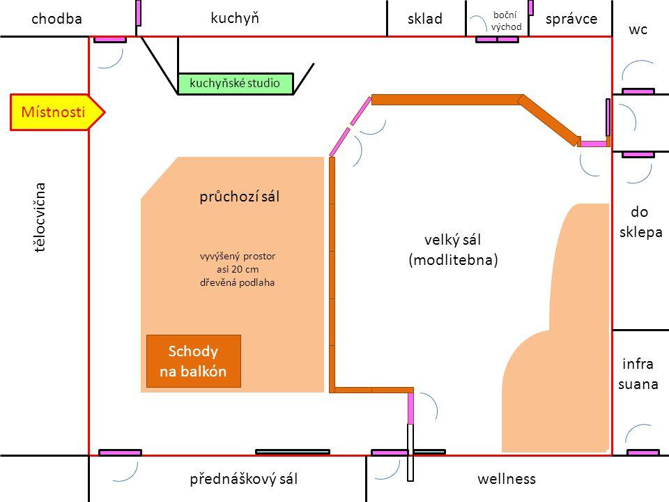 Schody na balkón tělocvična průchozí sál velký sál (modlitebna) kuchyňské studio kuchyň chodba přednáškový sálwellness infra suana do sklepa wc správce boční východ vyvýšený prostor asi 20 cm dřevěná podlaha sklad Místnosti
