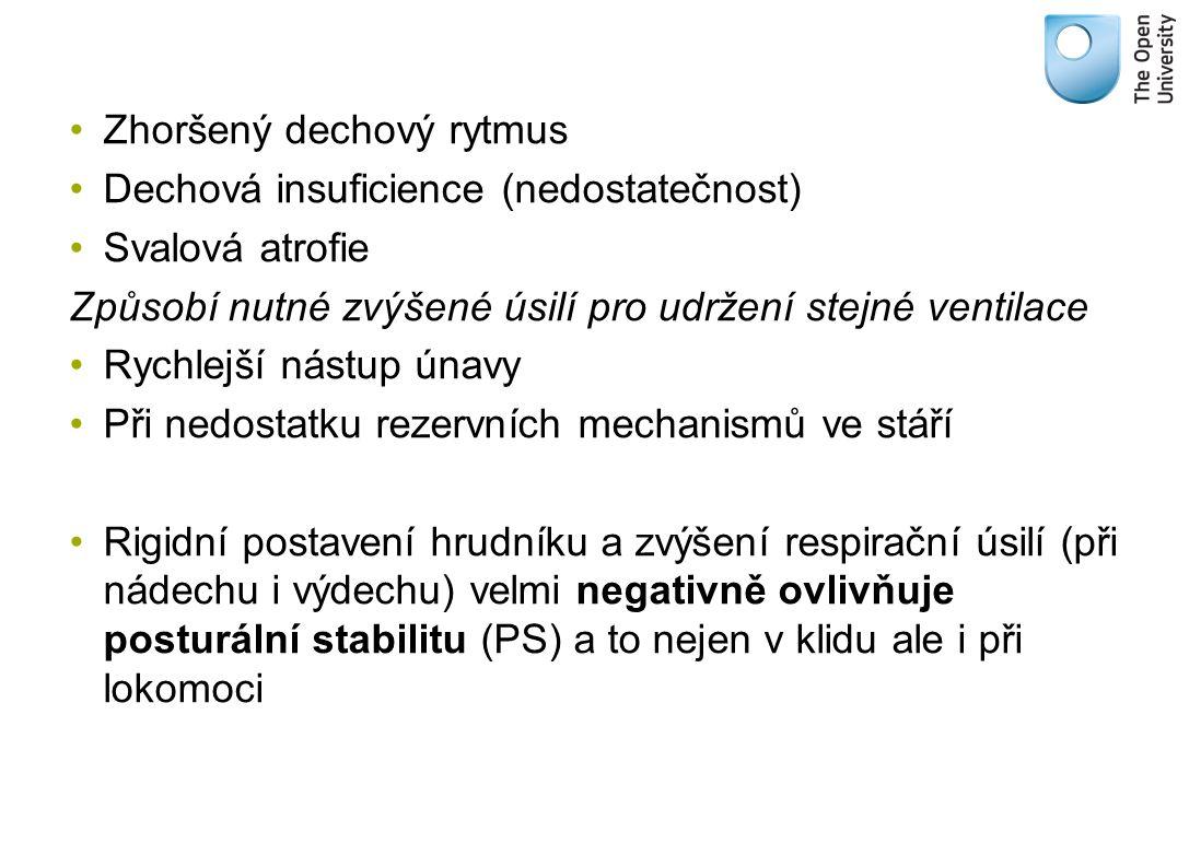 Zhoršený dechový rytmus Dechová insuficience (nedostatečnost) Svalová atrofie Způsobí nutné zvýšené úsilí pro udržení stejné ventilace Rychlejší nástu