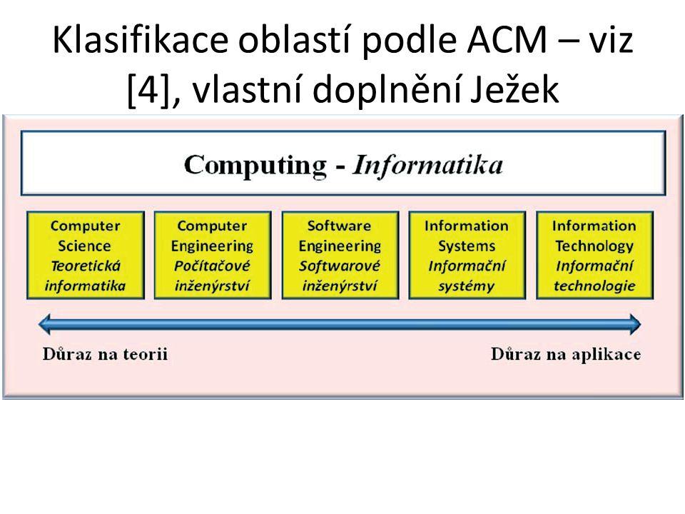 Klasifikace oblastí podle ACM – viz [4], vlastní doplnění Ježek