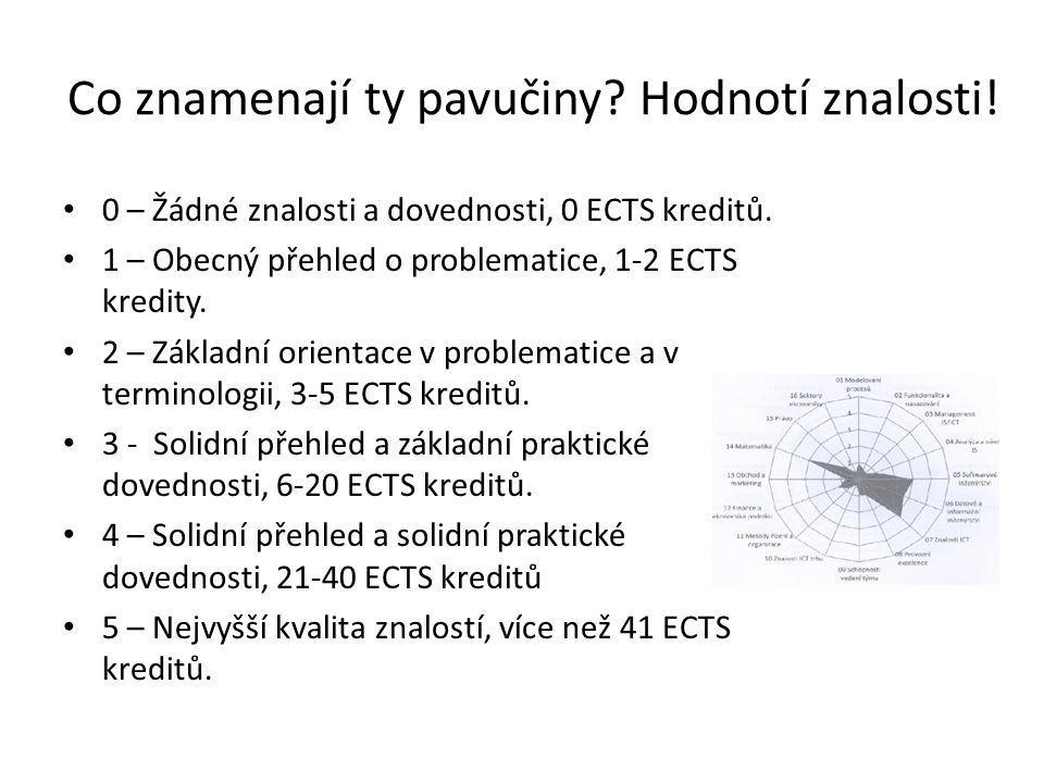 Co znamenají ty pavučiny? Hodnotí znalosti! 0 – Žádné znalosti a dovednosti, 0 ECTS kreditů. 1 – Obecný přehled o problematice, 1-2 ECTS kredity. 2 –