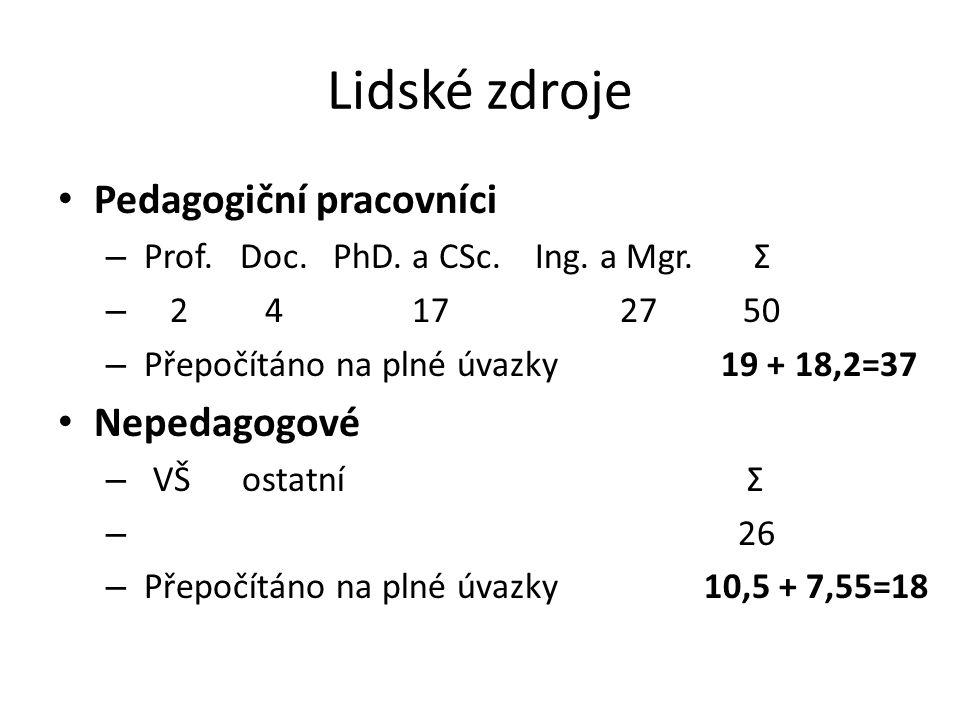 Lidské zdroje Pedagogiční pracovníci – Prof. Doc. PhD. a CSc. Ing. a Mgr. Σ – 2 4 17 27 50 – Přepočítáno na plné úvazky 19 + 18,2=37 Nepedagogové – VŠ